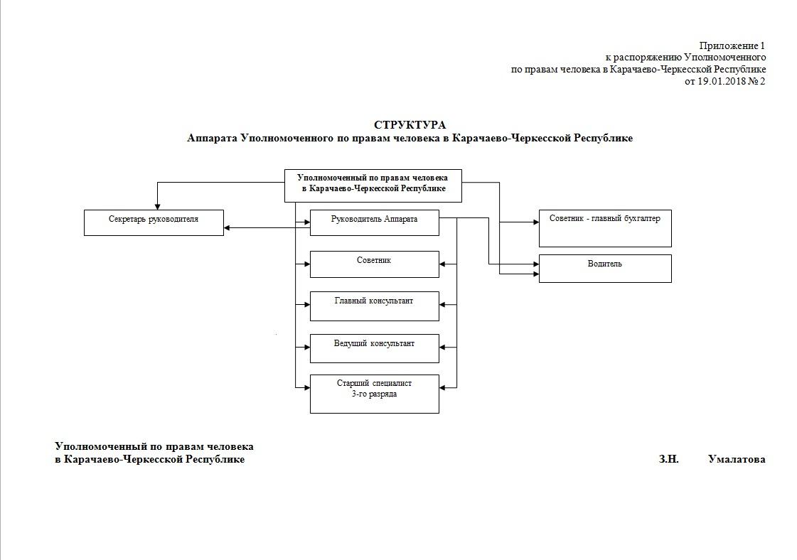 Структура Аппарата Уполномоченного по правам человека в Карачаево-Черкесской Республике